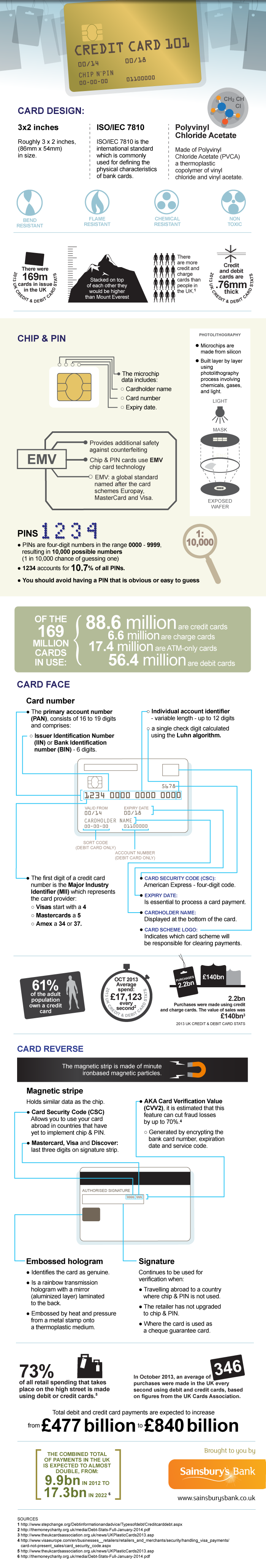 fascinating facts about the credit card - infographic