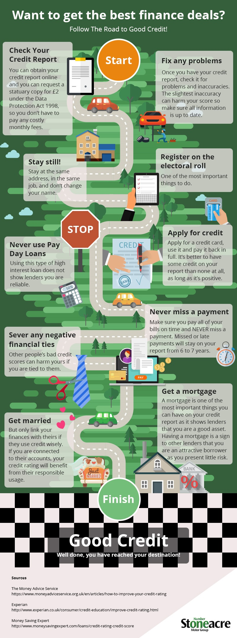 The road to good credit - infographic image
